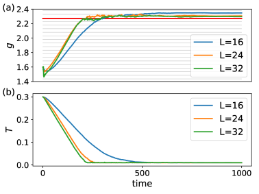 Self-learning the Ising transition. (a) Starting from a lower guess of the transition point, the gradient on the guesser pushes it to move up. The red line marks the exact transition point and the gray lines the temperatures (in the range of the figure) for generating Monte Carlo samples. (b) During training, the width