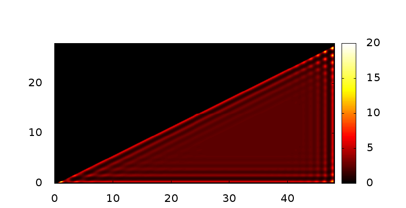 Density profiles for the fluid confined within a triangle, as the chemical potential is varied, approaching bulk coexistence. The chemical potential values, going top left to bottom right, are: