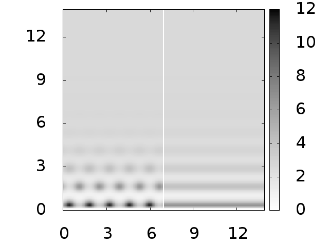 Density profiles against a planar wall with potential (