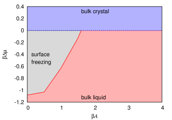 The interfacial phase diagram as a function of