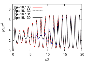 A series of laterally averaged density profiles in the vicinity of a planar wall with