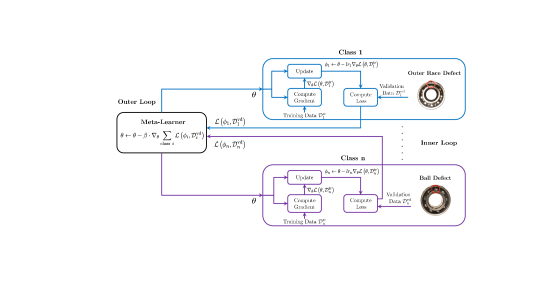Flowchart of the meta-training stage of the proposed MAML-based few-shot bearing fault diagnosis.