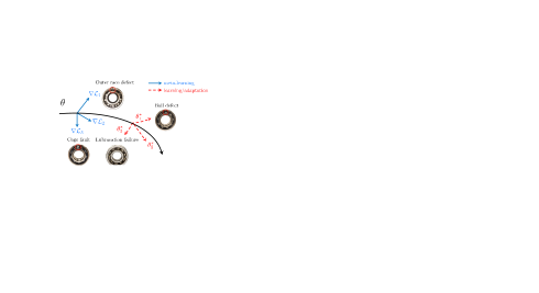 Illustration of MAML applied to few-shot learning of bearing anomaly detection.