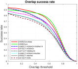. The baseline trackers (CT-*) do not incorporate re-detection modules. Using both deep and handcrafted features, the CT-HOGHOI-VGGNet19 method outperforms other alternatives.