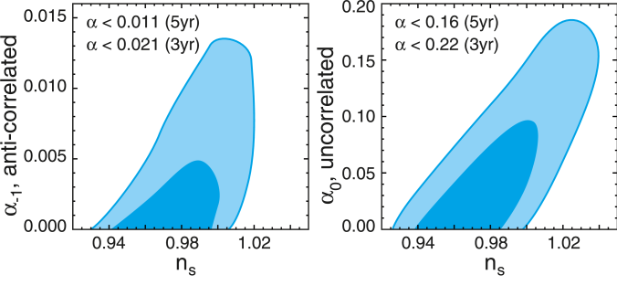 Marginalized two-dimensional limits (68% and 95%) on the amplitude of possible CDM entropy (or isocurvature) fluctuations. The one-dimensional 95% upper limits are given in the legend. Left: Anti-correlated fluctuations are tightly constrained, placing limits on curvaton models. Right: Uncorrelated fluctuations, corresponding to axion models for dark matter, add less power to the CMB spectrum than the anti-correlated case, for a given