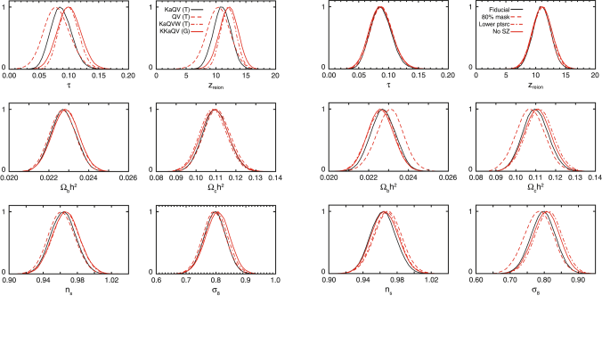 Effect of foreground treatment and likelihood details on