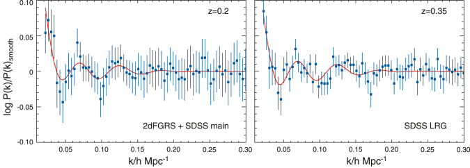 Baryon Acoustic Oscillations expected for the best-fit