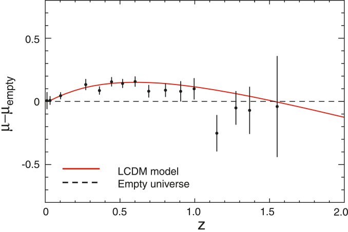 The red line shows the luminosity distance relationship predicted for the best-fit WMAP-only model (right column in Table 2). The points show binned supernova observations from the Union compilation