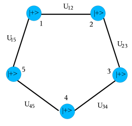 The preparation procedure to obtain a graph state that corresponds to a ring graph with