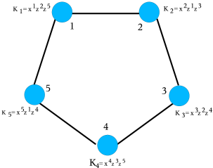 The correlation operators for a graph state that corresponds to a ring with