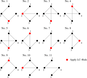 An example for a successive application of the LC-rule, which exhibits the whole equivalence class associated with graph No.1. The rule is successively applied to the vertex, which is colored red in the figure.