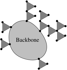 Spins in the backbone (black area) together with some clauses connected to them. The effect of the clauses is