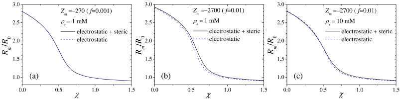 Swelling behavior of the microgel with and without the steric interaction. Each plot shows the curve for different conditions of charge fraction