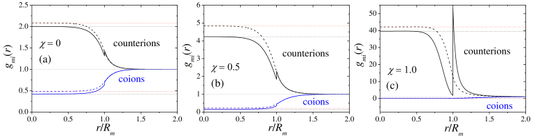 Radial distribution functions of counterions (+) a coions (-) around the microgel for three different swelling states, from (a) swollen to (c) shrunken. Solid and dashed lines are the predictions obtained with and without the steric exclusion, respectively. In all cases