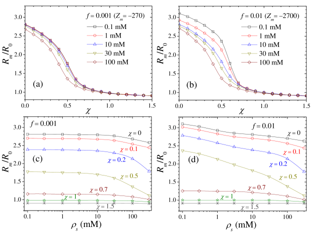 Plots (a) and (b) show the normalized microgel radius versus