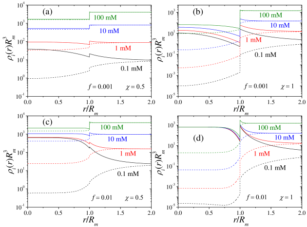 Normalized density profiles of counterions (solid lines) and coions (dashed lines) at different salt concentrations for (a)