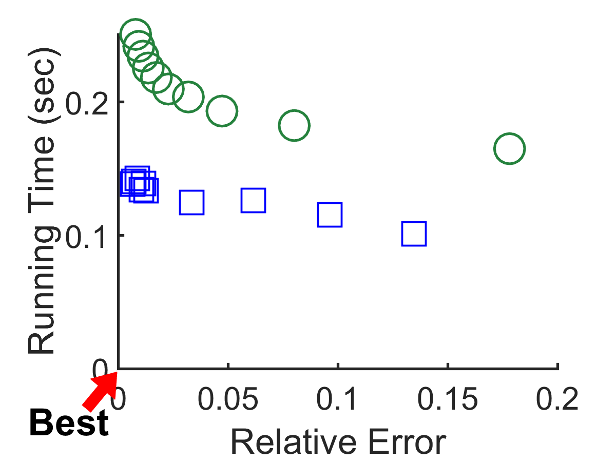 Error, running time, and memory usage relation of CTD-D compared to those of CTD-S. CTD-D is faster and has smaller error while using the same or slightly larger memory space compared to CTD-S.
