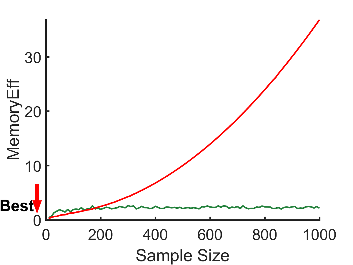 Error, running time, and memory usage of CTD-S compared to those of tensor-CUR over sample size