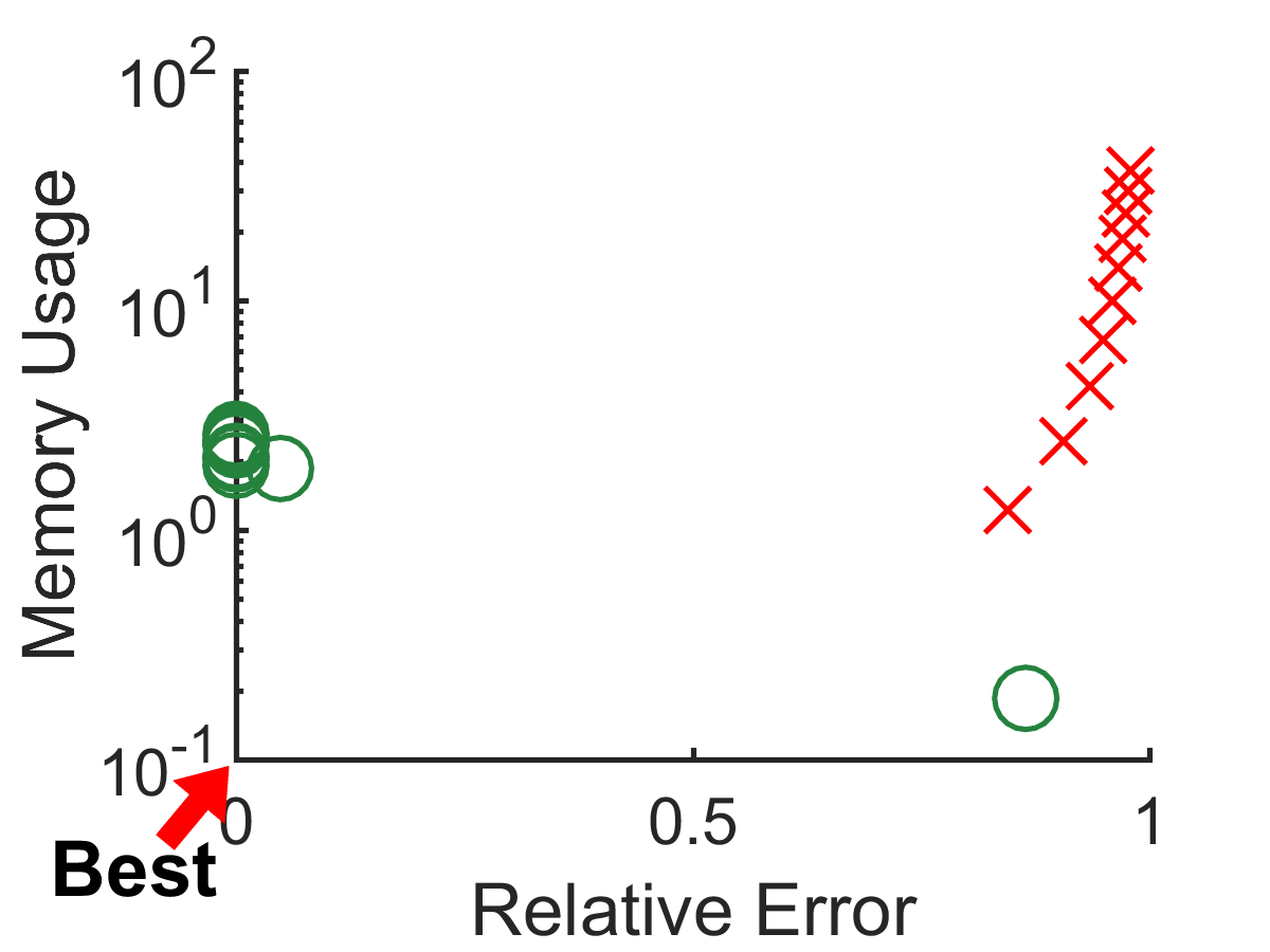 Error, running time, and memory usage of CTD-S compared to those of tensor-CUR. CTD-S is more accurate, faster and more memory-efficient than tensor-CUR.