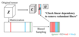 The scheme for CTD-S.