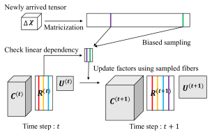 The scheme for CTD-D.
