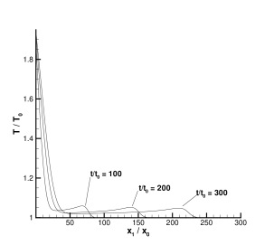 Formation of shock from sudden heating of wall. Evolution of kinetic temperature.