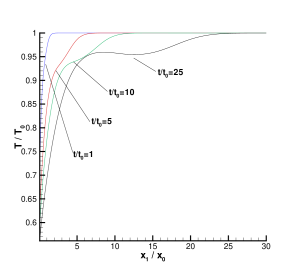 Results from sudden cooling of wall. Evolution of kinetic temperature.