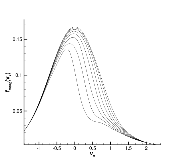 Sudden heating: evolution of discontinuous marginal distribution near the wall. The plots from bottom to top are the marginal distribution of