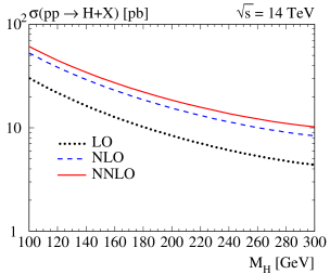 The LO, NLO and NNLO predictions for inclusive Higgs productions at the LHC as a functions of the Higgs mass (with factorization and renormalization scales set equation to the Higgs mass).