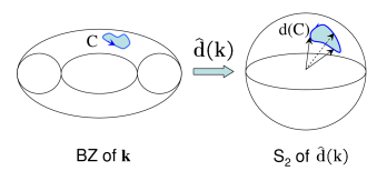 Illustration of the Berry's phase curvature in a two-band model. The Berry's phase