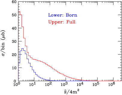 Partonic cross section as a function of