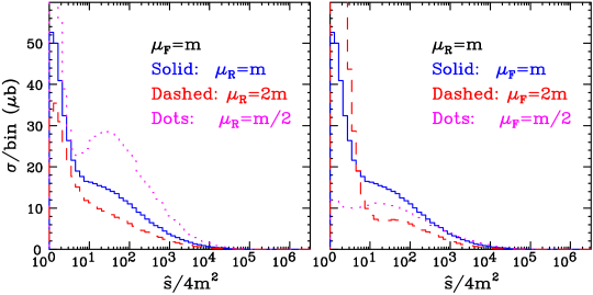 Scale dependence of the total cross section.