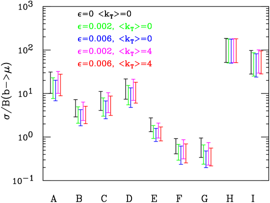 Cross sections as in table