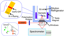 A schematic of the experimental setup and measurement configuration. Linearly polarized light from a tunable laser is passed through a polarization rotator and directed onto the sample through windows. The scattered light is focused into a spectrometer and the dispersed light is detected by a CCD. The upper inset shows the sample design and a sketch of the conduction band. The lower inset shows the backscattering geometry.