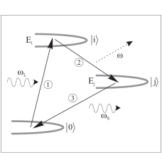 Diagrammatic representation of third-order resonant light scattering process described by Eq.