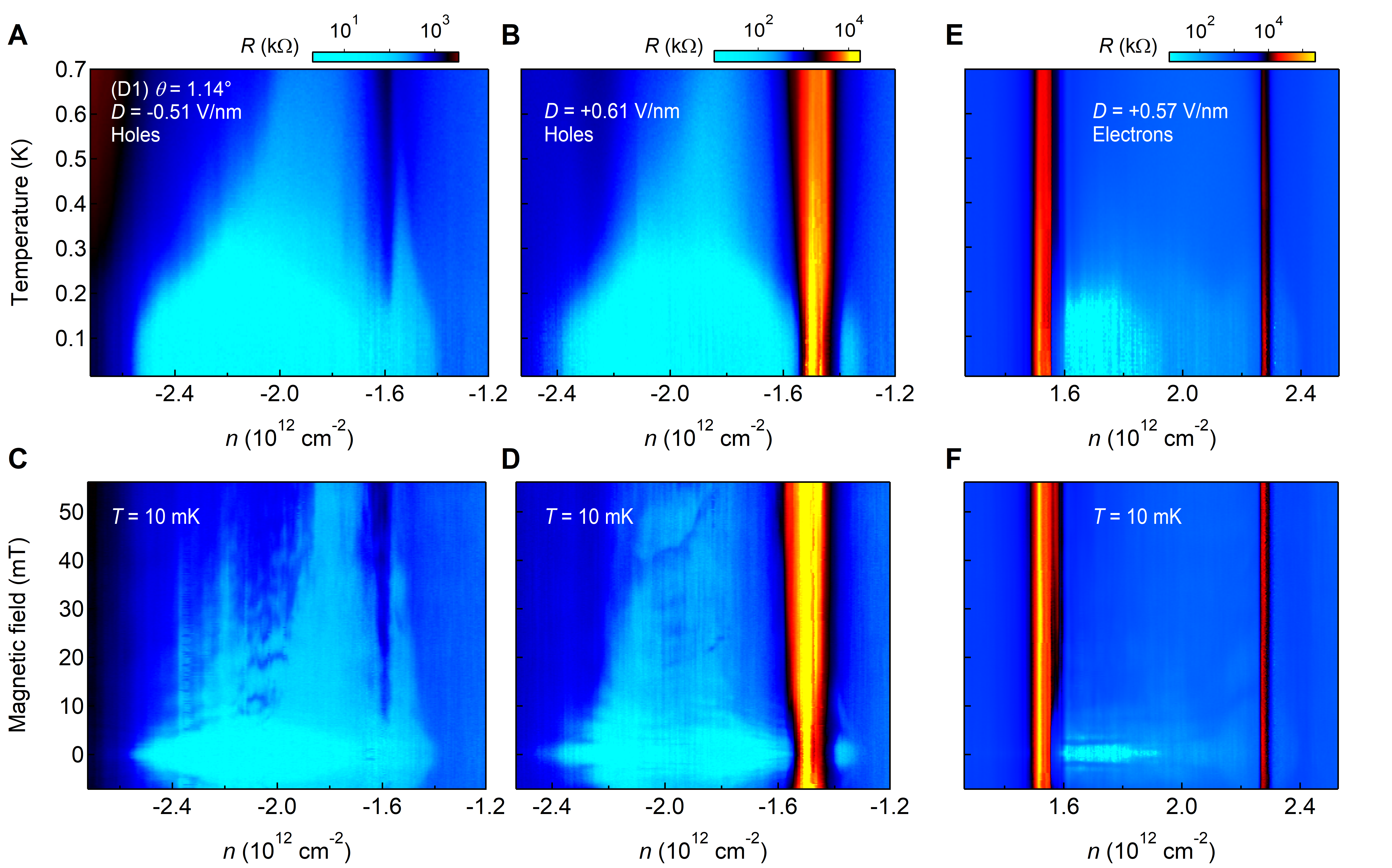 Device resistance for hole-doping around