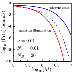 Upper bounds (solid curves) on the target-detection error probabilities for coherent-state (Chernoff bound) and quantum illumination (Bhattacharyya bound) transmitters with