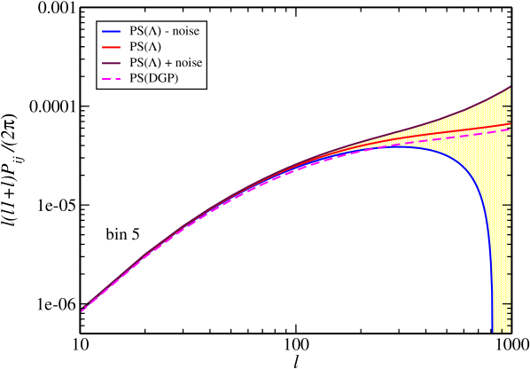 The non linear power spectrum for