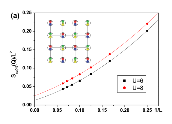 The half-filled SU(4) Hubbard model in the square lattice. (a) The appearance of the AF long-range-order from the finite size scaling of the spin structure factor at