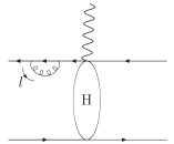 corrections to the hard scattering kernel