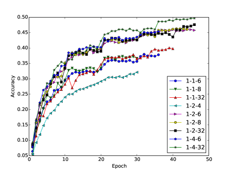 """Prediction accuracy of AlexNet variants on Validation Set of ImageNet indexed by epoch number. """"W-A-G"""" gives the specification of bitwidths of weights, activations and gradients. E.g., """"1-2-4"""" stands for the case when weights are 1-bit, activations are 2-bit and gradients are 4-bit. The figure is best viewed in color."""