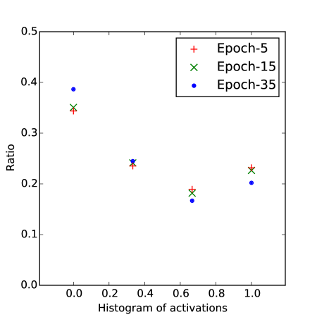 """(a) is histogram of weights of layer """"conv3"""" of """"1-2-6"""" AlexNet model at epoch 5, 15 and 35. There are two possible values at a specific epoch since the weights are scaled 1-bit. (b) is histogram of activation of layer """"conv3"""" of """"1-2-6"""" AlexNet model at epoch 5, 15 and 35. There are four possible values at a specific epoch since the activations are 2-bit."""