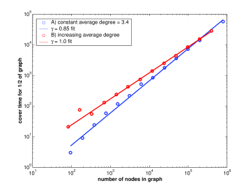 Scaling of cover time for 1/2 of the graph for a Poisson graph with A) a constant average degree/node, and B) the same average degree/node as a power-law graph with exponent 2.1.