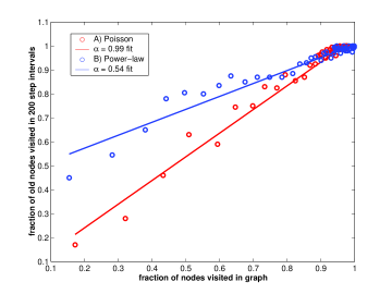Fraction of nodes revisited in a given time interval vs. fraction of nodes visited in the graph for a search in A) a Poisson graph, and B) a power-law graph.