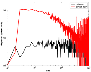 Degrees of nodes visited in a single search for power-law and poisson graphs of 10,000 nodes.