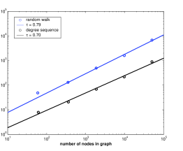 Scaling of the average node to node search time in a random power-law graph with exponent 2.1, for random and high degree seeking strategies.