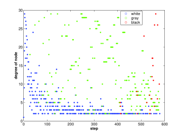 Color and degree of nodes visited in a strategic search of a random 1,000 node power-law graph with exponent 2.1.