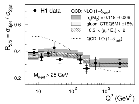 The inclusive three-jet cross section (a) measured as a function of the four-momentum transfer squared