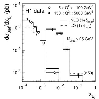 The inclusive three-jet cross section measured as a function of (a) the Bjorken scaling variable