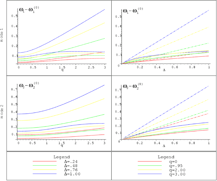 Same as figure 1, but for the first two massive KK modes. The perturbative prediction comes from eq.(